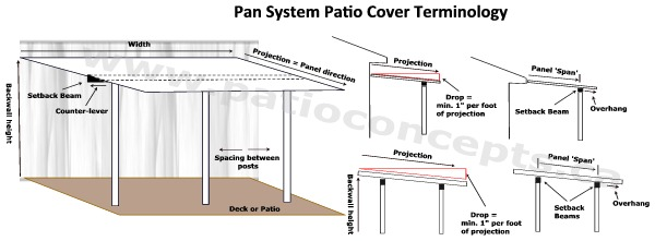 Do It Yourself Kits In Canada Flat Pan Patio Cover Quote